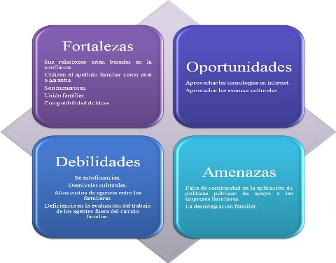 Planeación Estratégica: Análisis FODA (6/6)