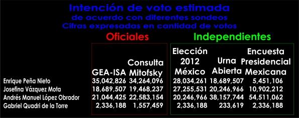 Estimación de la intención de voto según diferentes sondeos hasta el 25 de Junio de 2012.